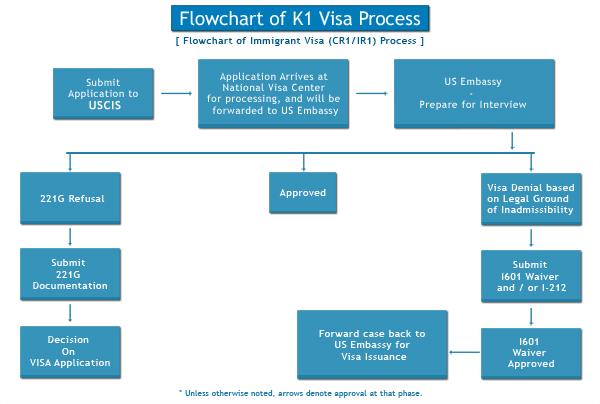 K1 Visa Process | K1 Visa Processing Thailand | US K1 Fiance